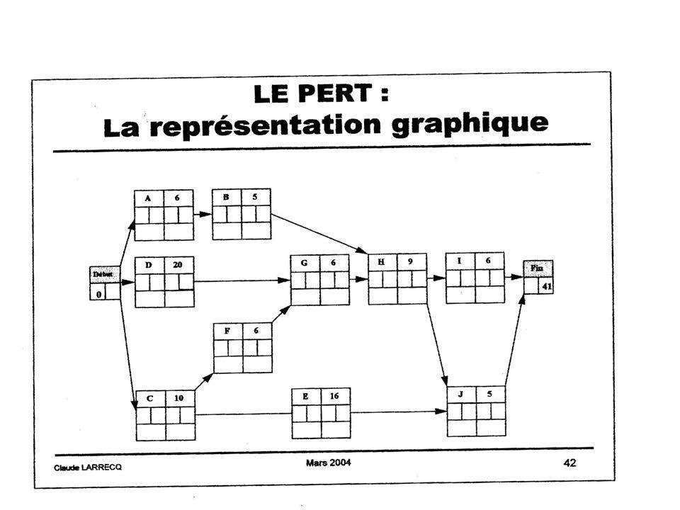 gestion projet 2 - année 2005-2006 Alain Lopes -IUT ORSAY - PARIS XI20