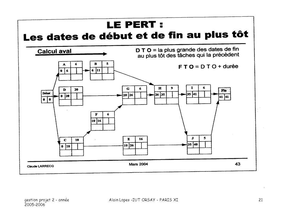 gestion projet 2 - année 2005-2006 Alain Lopes -IUT ORSAY - PARIS XI21
