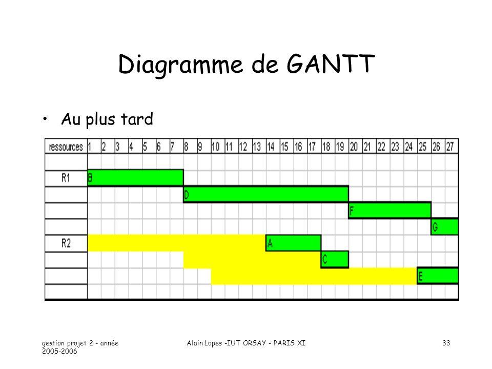 gestion projet 2 - année 2005-2006 Alain Lopes -IUT ORSAY - PARIS XI33 Diagramme de GANTT Au plus tard
