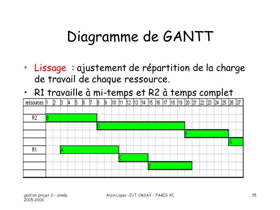 gestion projet 2 - année 2005-2006 Alain Lopes -IUT ORSAY - PARIS XI35 Diagramme de GANTT Lissage : ajustement de répartition de la charge de travail de chaque ressource.