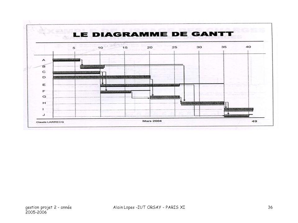 gestion projet 2 - année 2005-2006 Alain Lopes -IUT ORSAY - PARIS XI36