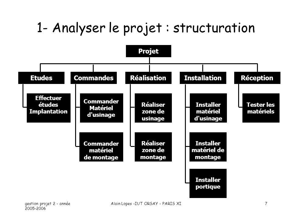 gestion projet 2 - année 2005-2006 Alain Lopes -IUT ORSAY - PARIS XI28 9 Courbe de tendance