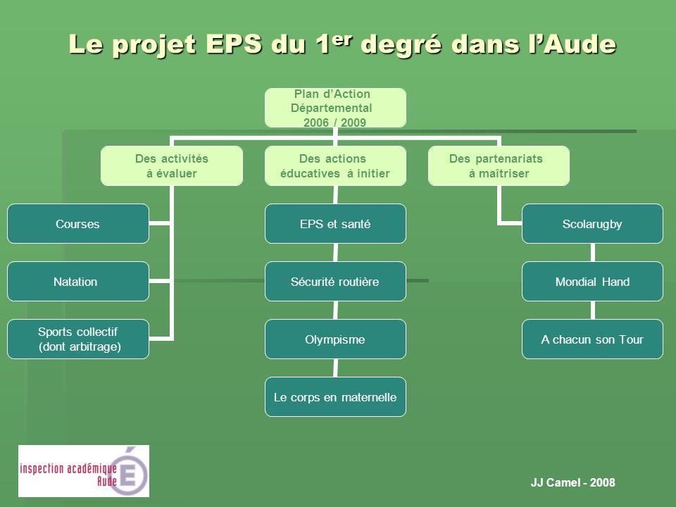 JJ Camel - 2008 Le projet EPS du 1 er degré dans lAude Plan dAction Départemental 2006 / 2009 Des activités à évaluer Courses Natation Sports collecti