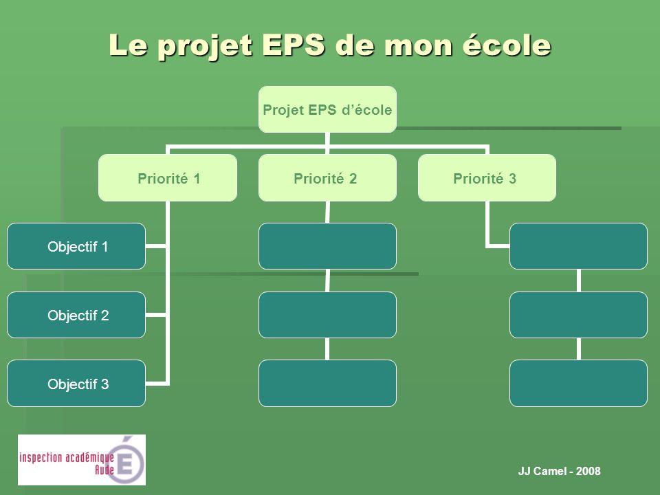 JJ Camel - 2008 Le projet EPS de mon école Projet EPS décole Priorité 1 Objectif 1 Objectif 2 Objectif 3 Priorité 2 Priorité 3
