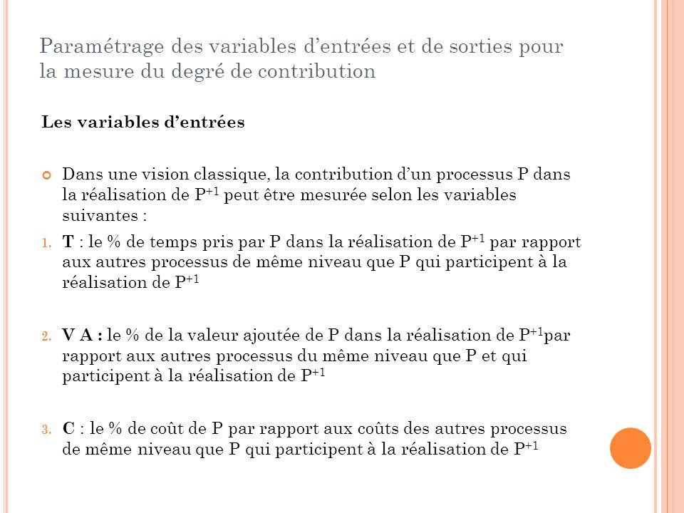 Paramétrage des variables dentrées et de sorties pour la mesure du degré de contribution Les variables dentrées Dans une vision classique, la contribu