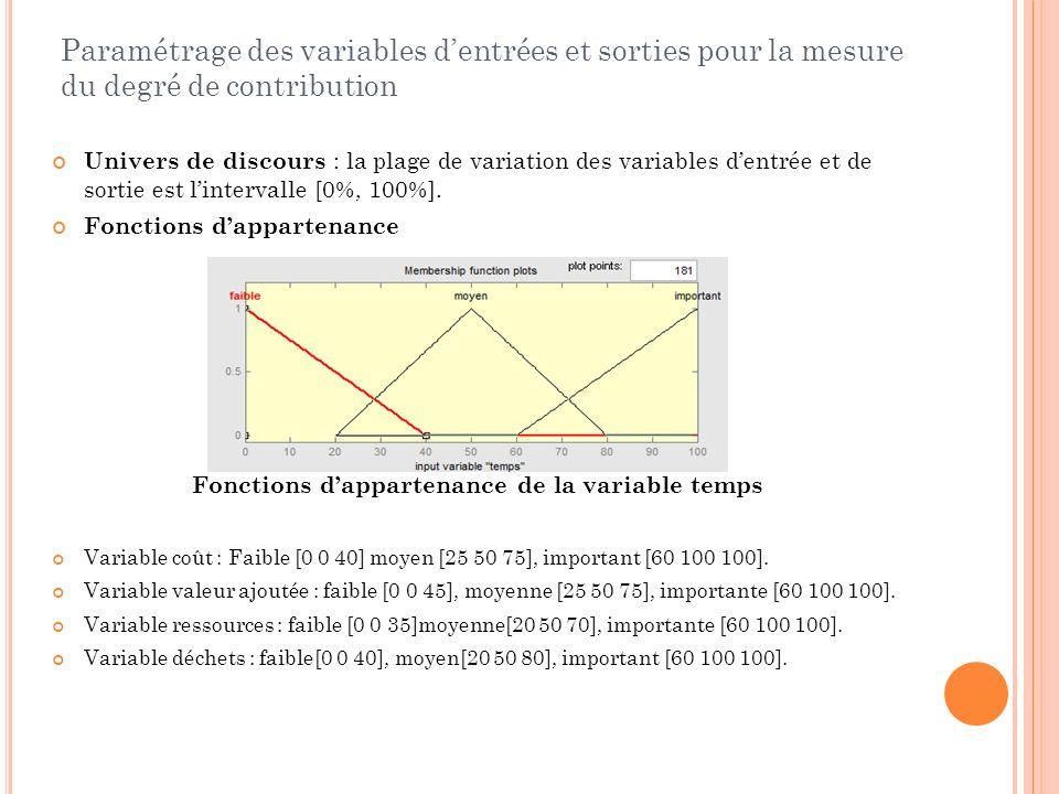 Paramétrage des variables dentrées et sorties pour la mesure du degré de contribution Univers de discours : la plage de variation des variables dentré