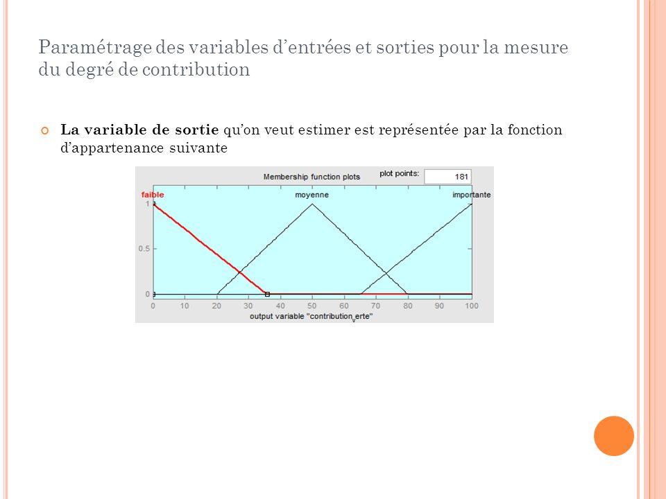 Paramétrage des variables dentrées et sorties pour la mesure du degré de contribution La variable de sortie quon veut estimer est représentée par la f