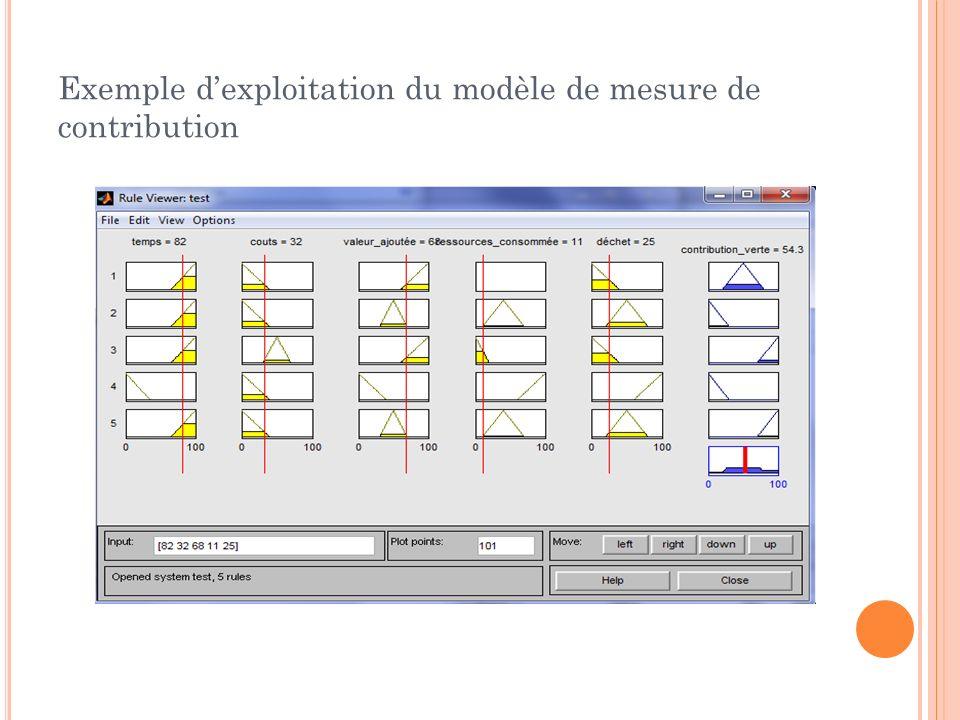 Exemple dexploitation du modèle de mesure de contribution