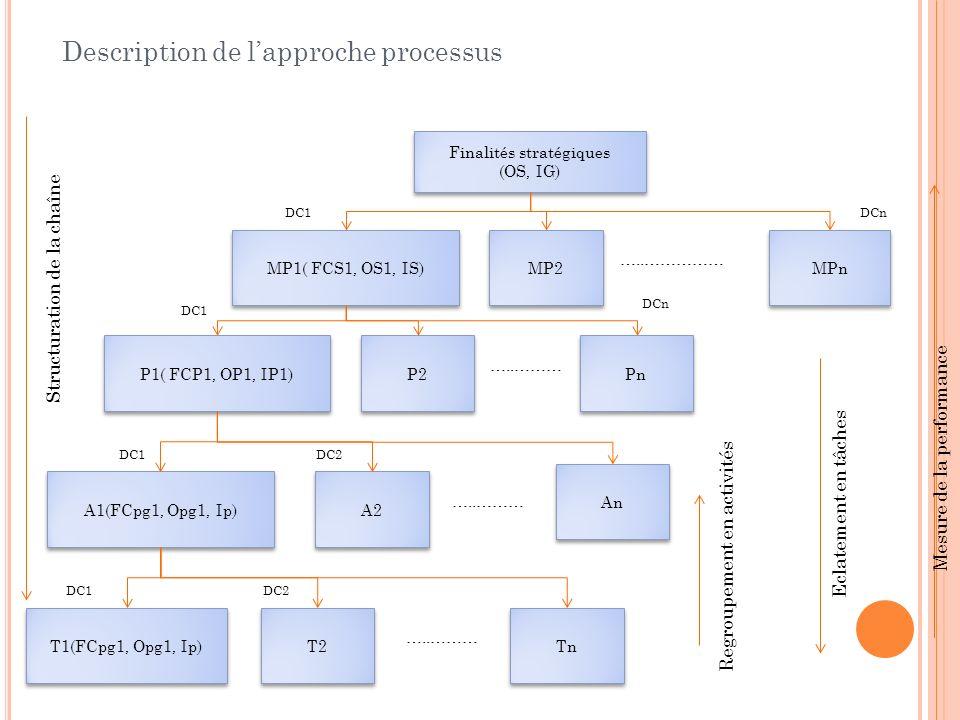 Finalités stratégiques (OS, IG) Finalités stratégiques (OS, IG) MP1( FCS1, OS1, IS) MP2 MPn P1( FCP1, OP1, IP1) P2 Pn A2 An A1(FCpg1, Opg1, Ip) T2 Tn