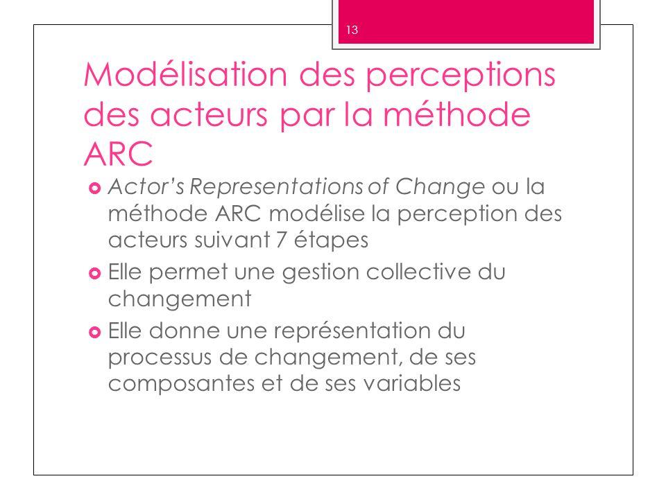 Modélisation des perceptions des acteurs par la méthode ARC Actors Representations of Change ou la méthode ARC modélise la perception des acteurs suiv