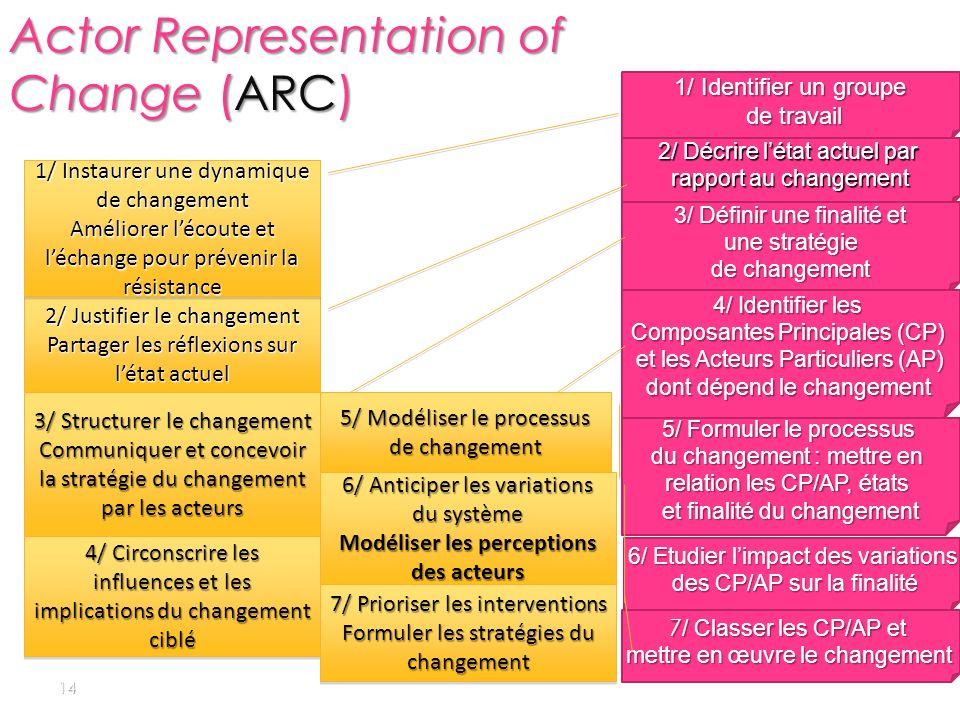 14 1/ Identifier un groupe de travail de travail 2/ Décrire létat actuel par rapport au changement 3/ Définir une finalité et une stratégie une straté