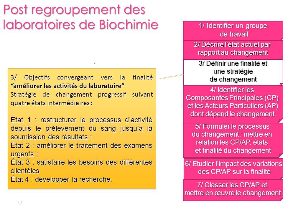 17 1/ Identifier un groupe de travail de travail 2/ Décrire létat actuel par rapport au changement 3/ Définir une finalité et une stratégie une straté
