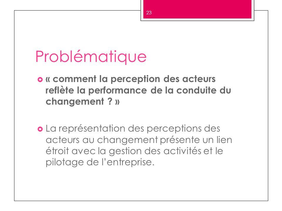 Problématique « comment la perception des acteurs reflète la performance de la conduite du changement ? » La représentation des perceptions des acteur