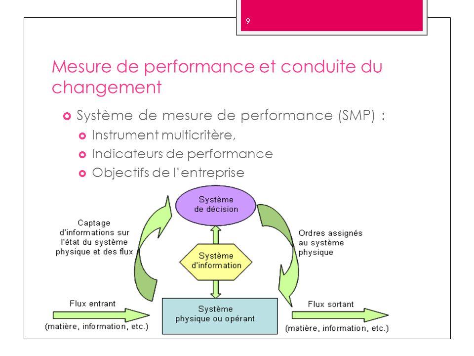 Mesure de performance et conduite du changement Système de mesure de performance (SMP) : Instrument multicritère, Indicateurs de performance Objectifs