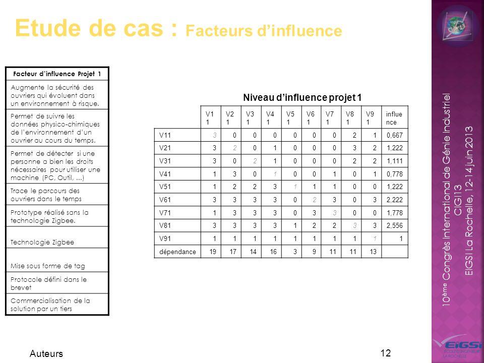 10 ème Congrès International de Génie Industriel CIGI13 EIGSI La Rochelle, 12-14 juin 2013 Auteurs 12 Etude de cas : Facteurs dinfluence Facteur dinfl