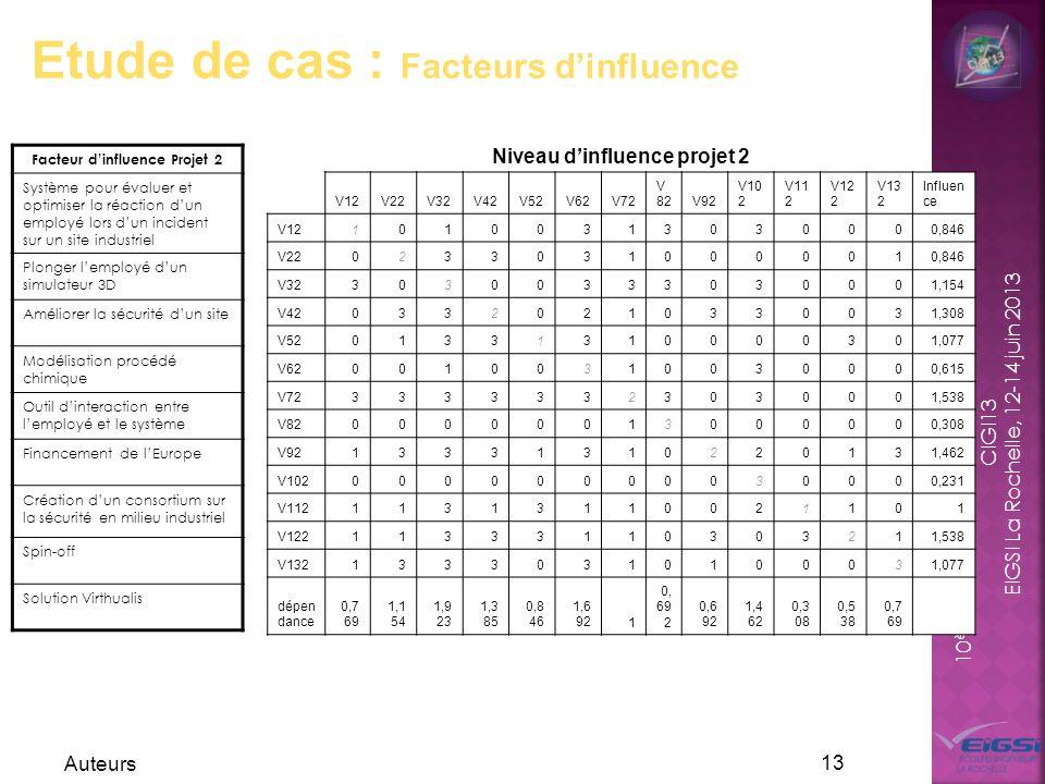 10 ème Congrès International de Génie Industriel CIGI13 EIGSI La Rochelle, 12-14 juin 2013 Auteurs 13 Etude de cas : Facteurs dinfluence Facteur dinfl