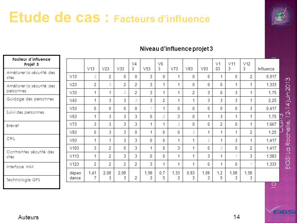 10 ème Congrès International de Génie Industriel CIGI13 EIGSI La Rochelle, 12-14 juin 2013 Auteurs 14 Etude de cas : Facteurs dinfluence Facteur dinfl