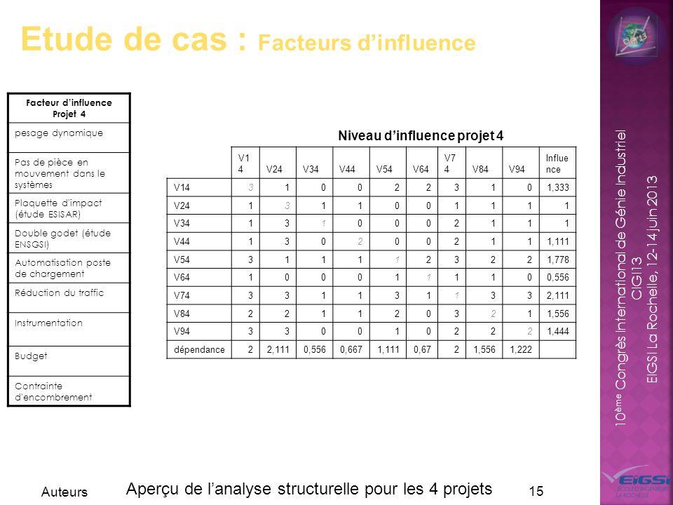 10 ème Congrès International de Génie Industriel CIGI13 EIGSI La Rochelle, 12-14 juin 2013 Auteurs 15 Etude de cas : Facteurs dinfluence Facteur dinfl