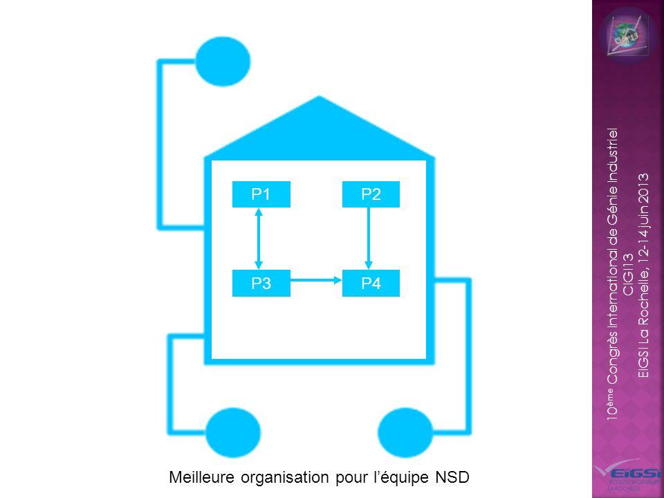 10 ème Congrès International de Génie Industriel CIGI13 EIGSI La Rochelle, 12-14 juin 2013 Organisation « orientée idée » Structure organisationnelle
