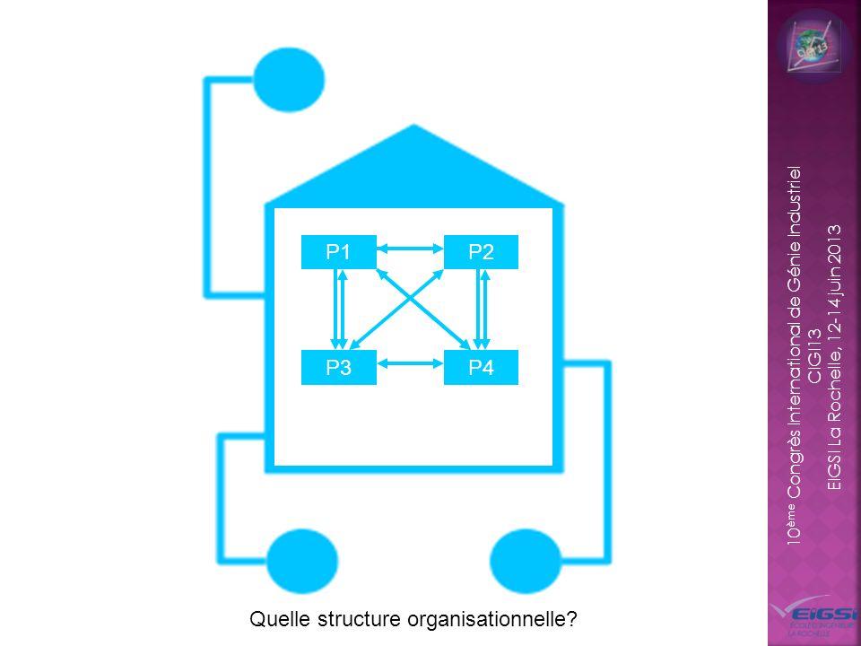 10 ème Congrès International de Génie Industriel CIGI13 EIGSI La Rochelle, 12-14 juin 2013 Organisation « orientée idée » Structure organisationnelle de léquipe NSD P1P2 P3P4 Meilleure organisation pour léquipe NSD