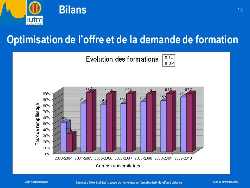 Séminaire Pôle Sud-Est: Usages du numérique en formation hybride et/ou à distance Jean-Francis Ranucci18 et 19 novembre 2010 14 Optimisation de loffre