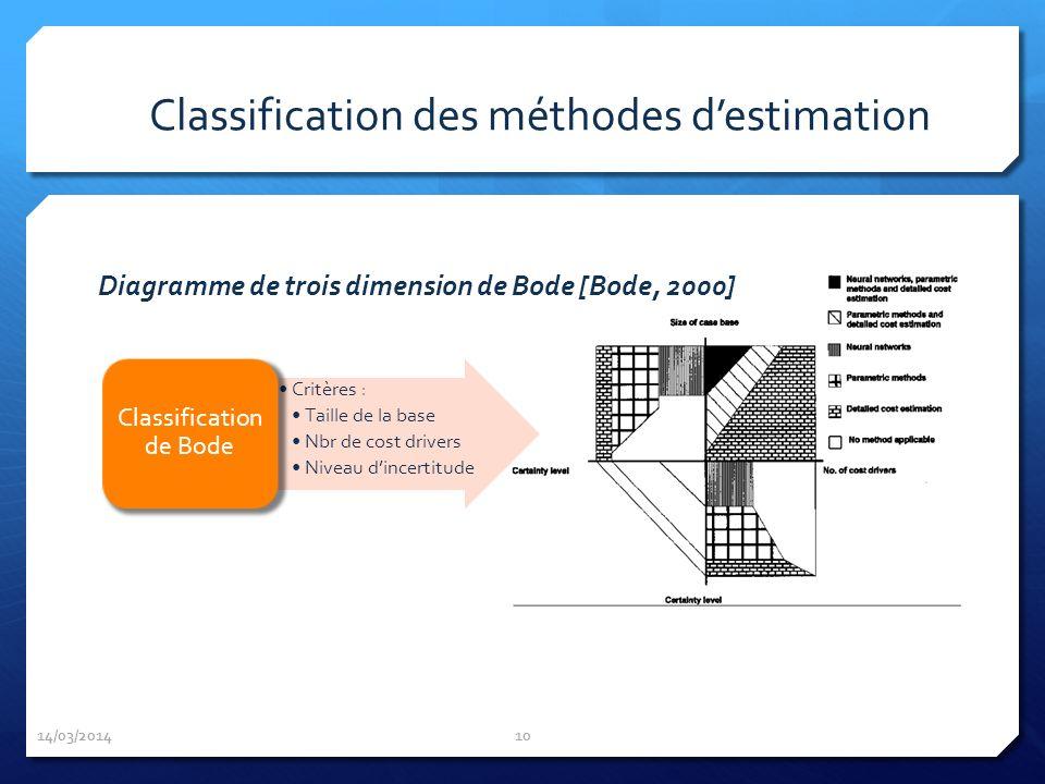 14/03/2014 10 Critères : Taille de la base Nbr de cost drivers Niveau dincertitude Classification de Bode Classification des méthodes destimation Diag