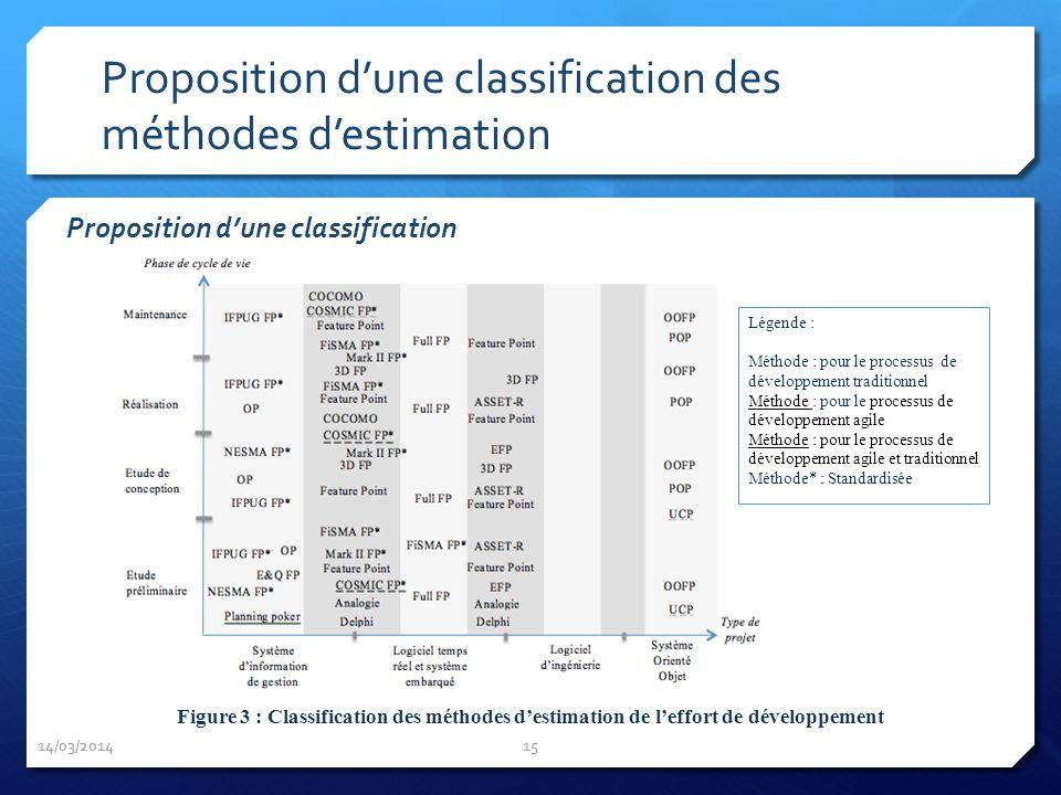 Proposition dune classification des méthodes destimation Proposition dune classification 14/03/2014 15 Légende : Méthode : pour le processus de dévelo