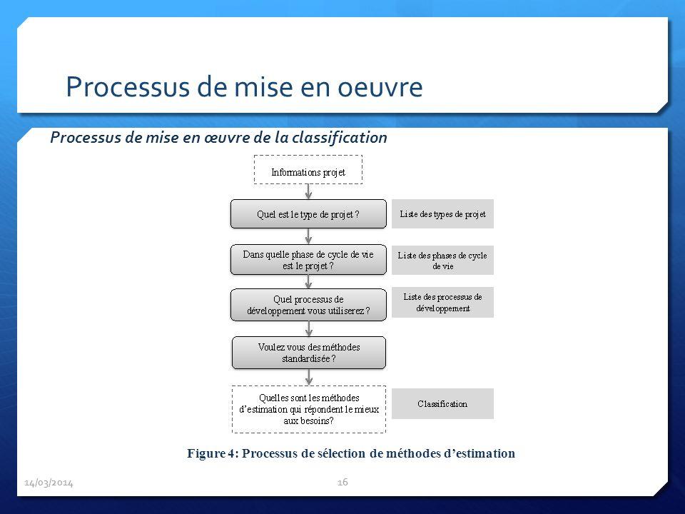 Processus de mise en oeuvre 14/03/2014 16 Figure 4: Processus de sélection de méthodes destimation Processus de mise en œuvre de la classification