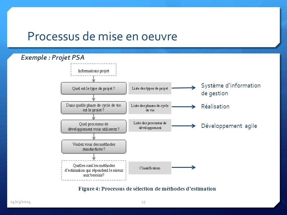 14/03/2014 17 Figure 4: Processus de sélection de méthodes destimation Exemple : Projet PSA Processus de mise en oeuvre Système dinformation de gestio