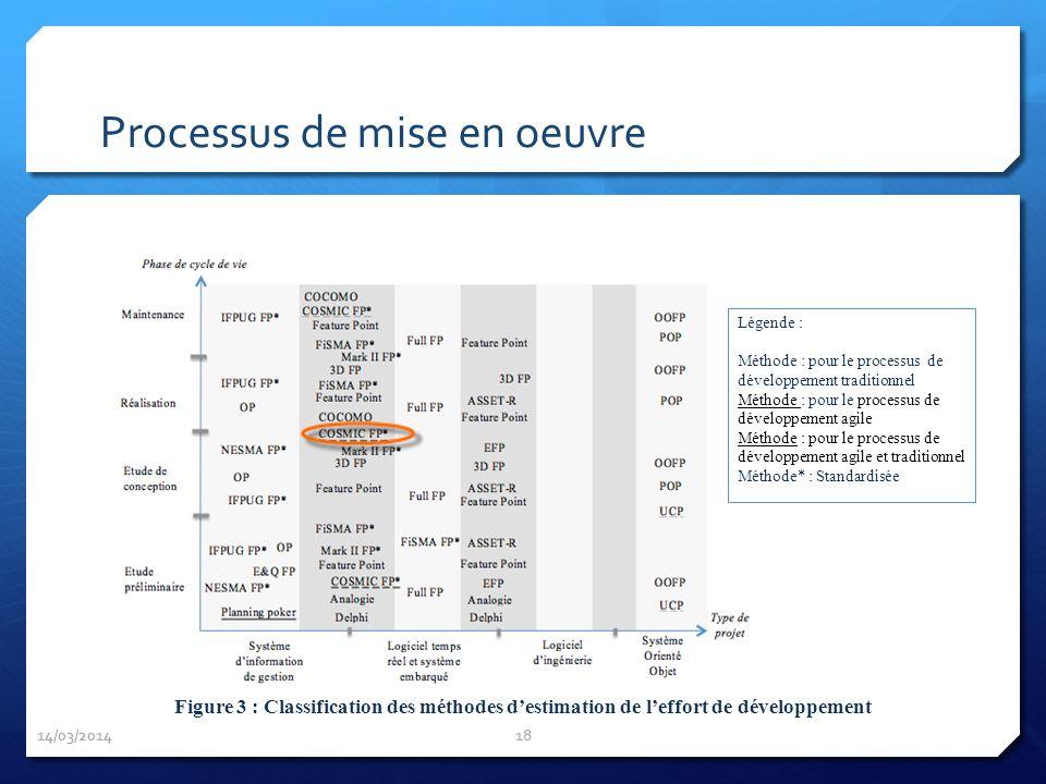 14/03/2014 18 Légende : Méthode : pour le processus de développement traditionnel Méthode : pour le processus de développement agile Méthode : pour le