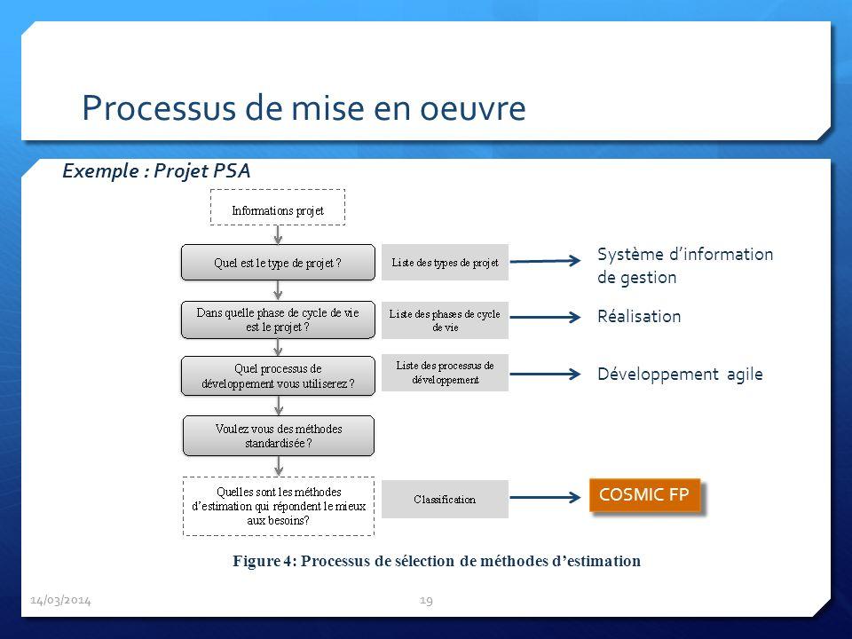 14/03/2014 19 Figure 4: Processus de sélection de méthodes destimation Exemple : Projet PSA Processus de mise en oeuvre Système dinformation de gestio