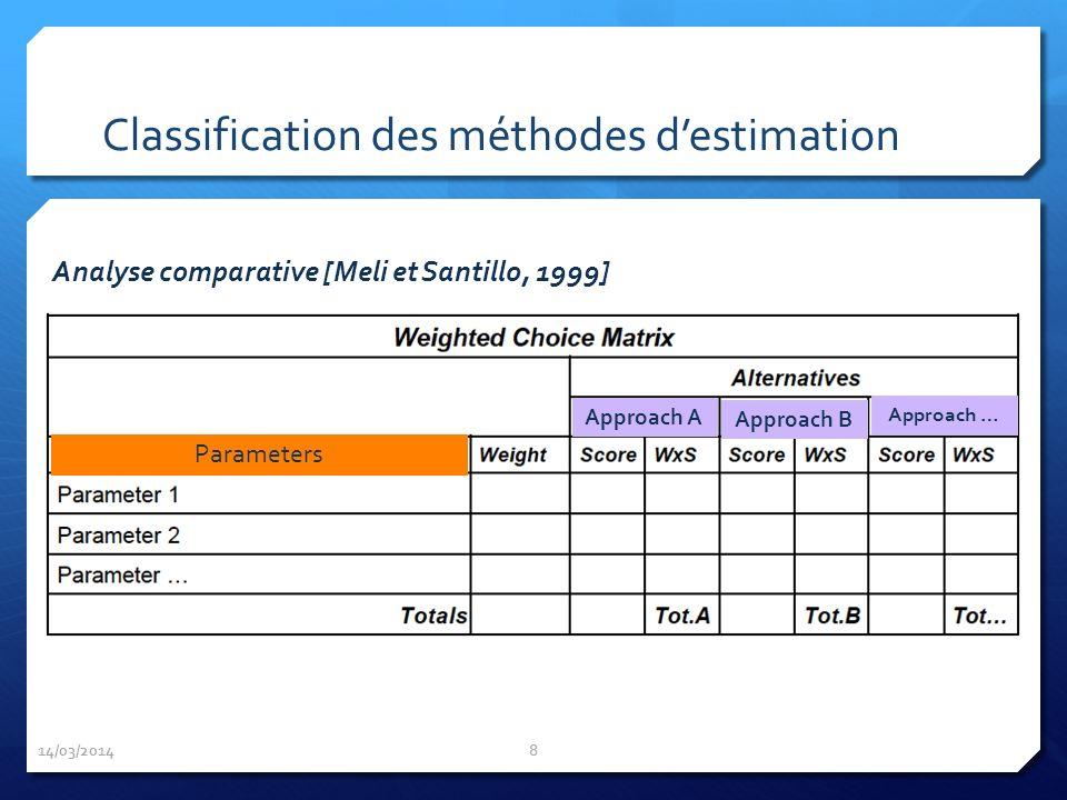 14/03/2014 8 Classification des méthodes destimation Analyse comparative [Meli et Santillo, 1999] Approach A Approach B Approach … Parameters