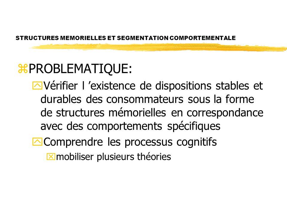 STRUCTURES MEMORIELLES ET SEGMENTATION COMPORTEMENTALE zPROBLEMATIQUE: yVérifier l existence de dispositions stables et durables des consommateurs sous la forme de structures mémorielles en correspondance avec des comportements spécifiques yComprendre les processus cognitifs xmobiliser plusieurs théories