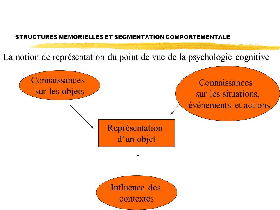 STRUCTURES MEMORIELLES ET SEGMENTATION COMPORTEMENTALE Représentation dun objet Connaissances sur les objets Connaissances sur les situations, événements et actions Influence des contextes La notion de représentation du point de vue de la psychologie cognitive