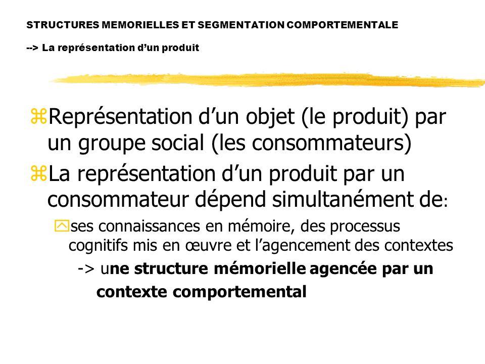 STRUCTURES MEMORIELLES ET SEGMENTATION COMPORTEMENTALE --> La représentation dun produit zReprésentation dun objet (le produit) par un groupe social (les consommateurs) zLa représentation dun produit par un consommateur dépend simultanément de : yses connaissances en mémoire, des processus cognitifs mis en œuvre et lagencement des contextes -> une structure mémorielle agencée par un contexte comportemental