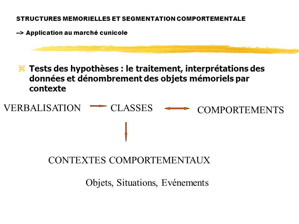 STRUCTURES MEMORIELLES ET SEGMENTATION COMPORTEMENTALE --> Application au marché cunicole zTests des hypothèses : le traitement, interprétations des données et dénombrement des objets mémoriels par contexte VERBALISATIONCLASSES COMPORTEMENTS CONTEXTES COMPORTEMENTAUX Objets, Situations, Evénements