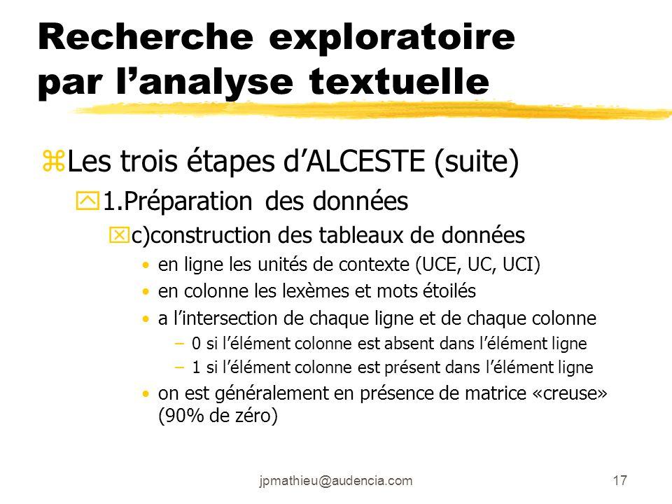 jpmathieu@audencia.com17 Recherche exploratoire par lanalyse textuelle zLes trois étapes dALCESTE (suite) y1.Préparation des données xc)construction d