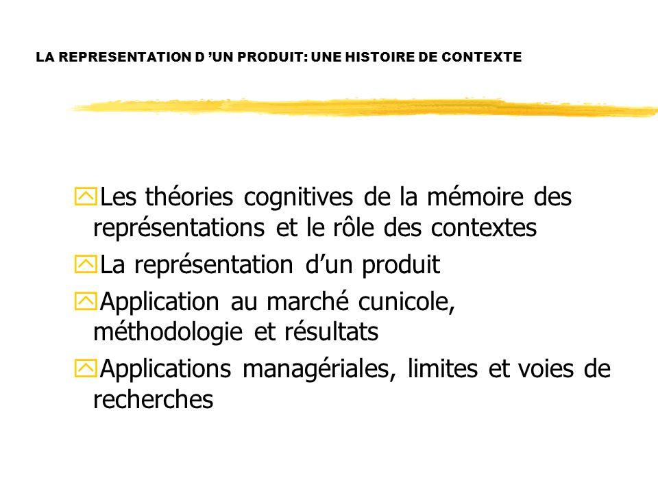 LA REPRESENTATION D UN PRODUIT: UNE HISTOIRE DE CONTEXTE yLes théories cognitives de la mémoire des représentations et le rôle des contextes yLa repré