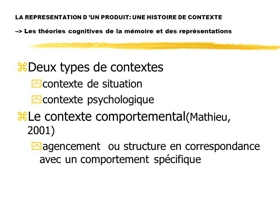 LA REPRESENTATION D UN PRODUIT: UNE HISTOIRE DE CONTEXTE --> Les théories cognitives de la mémoire et des représentations zDeux types de contextes yco