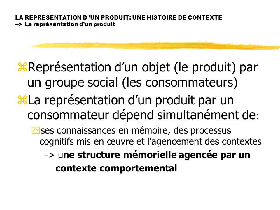 LA REPRESENTATION D UN PRODUIT: UNE HISTOIRE DE CONTEXTE --> La représentation dun produit zReprésentation dun objet (le produit) par un groupe social