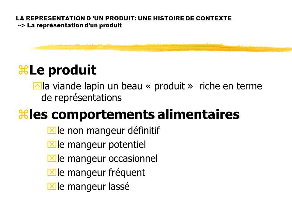 LA REPRESENTATION D UN PRODUIT: UNE HISTOIRE DE CONTEXTE --> La représentation dun produit zLe produit yla viande lapin un beau « produit » riche en t