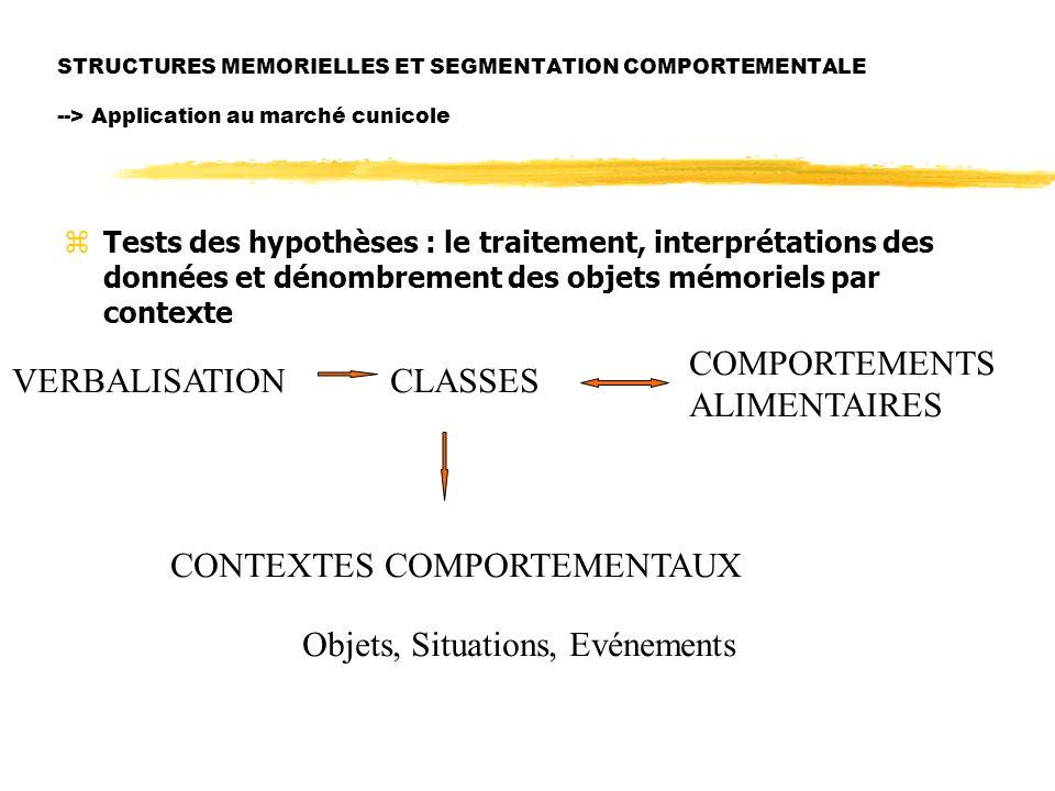 STRUCTURES MEMORIELLES ET SEGMENTATION COMPORTEMENTALE --> Application au marché cunicole zTests des hypothèses : le traitement, interprétations des données et dénombrement des objets mémoriels par contexte VERBALISATIONCLASSES COMPORTEMENTS ALIMENTAIRES CONTEXTES COMPORTEMENTAUX Objets, Situations, Evénements