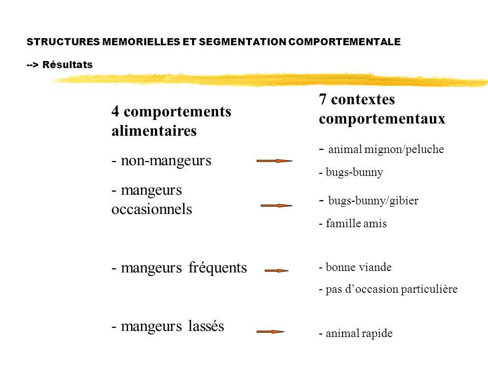 STRUCTURES MEMORIELLES ET SEGMENTATION COMPORTEMENTALE --> Résultats 4 comportements alimentaires - non-mangeurs - mangeurs occasionnels - mangeurs fr