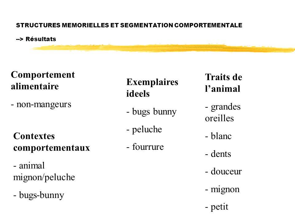 STRUCTURES MEMORIELLES ET SEGMENTATION COMPORTEMENTALE --> Résultats Comportement alimentaire - non-mangeurs Contextes comportementaux - animal mignon