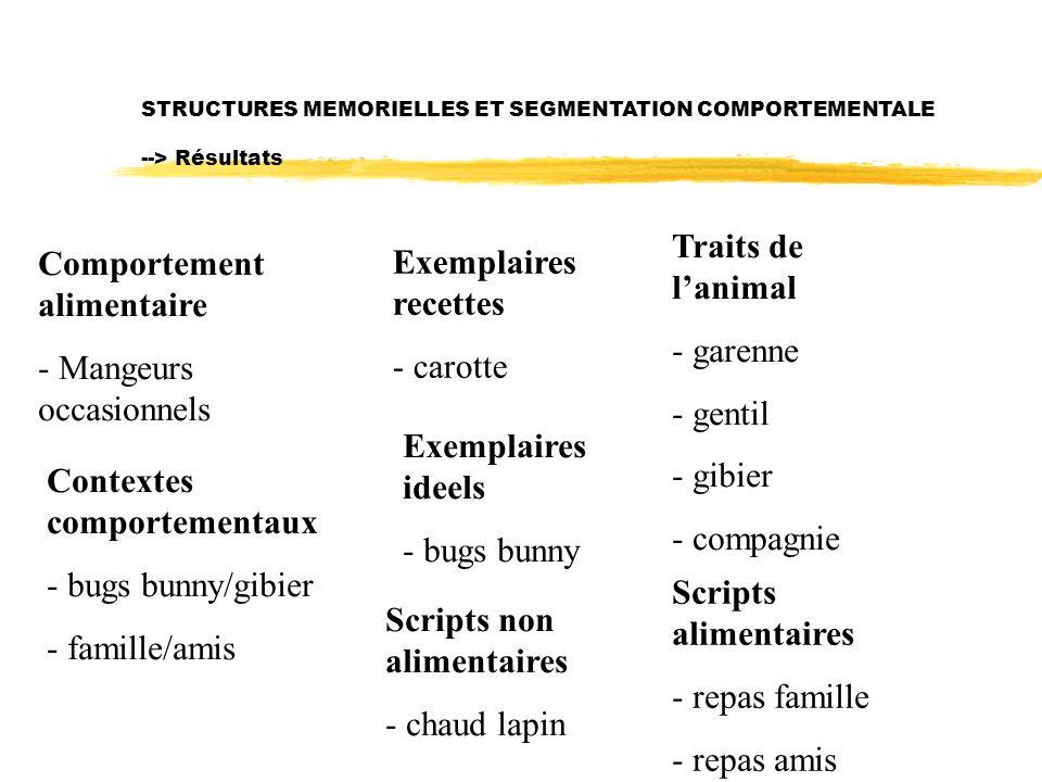 STRUCTURES MEMORIELLES ET SEGMENTATION COMPORTEMENTALE --> Résultats Comportement alimentaire - Mangeurs occasionnels Contextes comportementaux - bugs