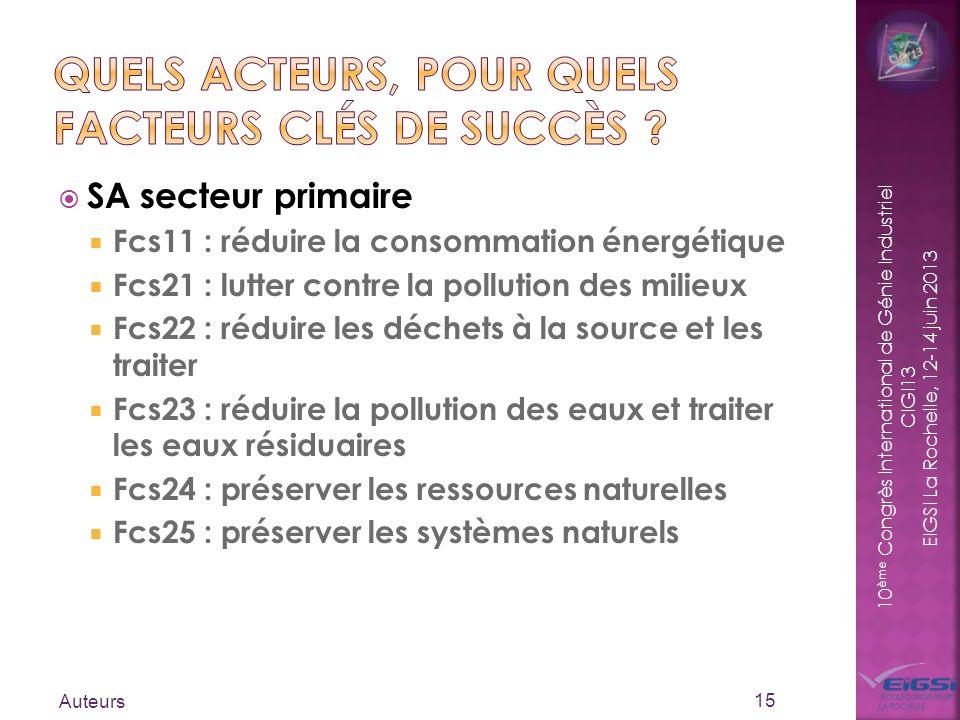 10 ème Congrès International de Génie Industriel CIGI13 EIGSI La Rochelle, 12-14 juin 2013 SA secteur primaire Fcs11 : réduire la consommation énergét