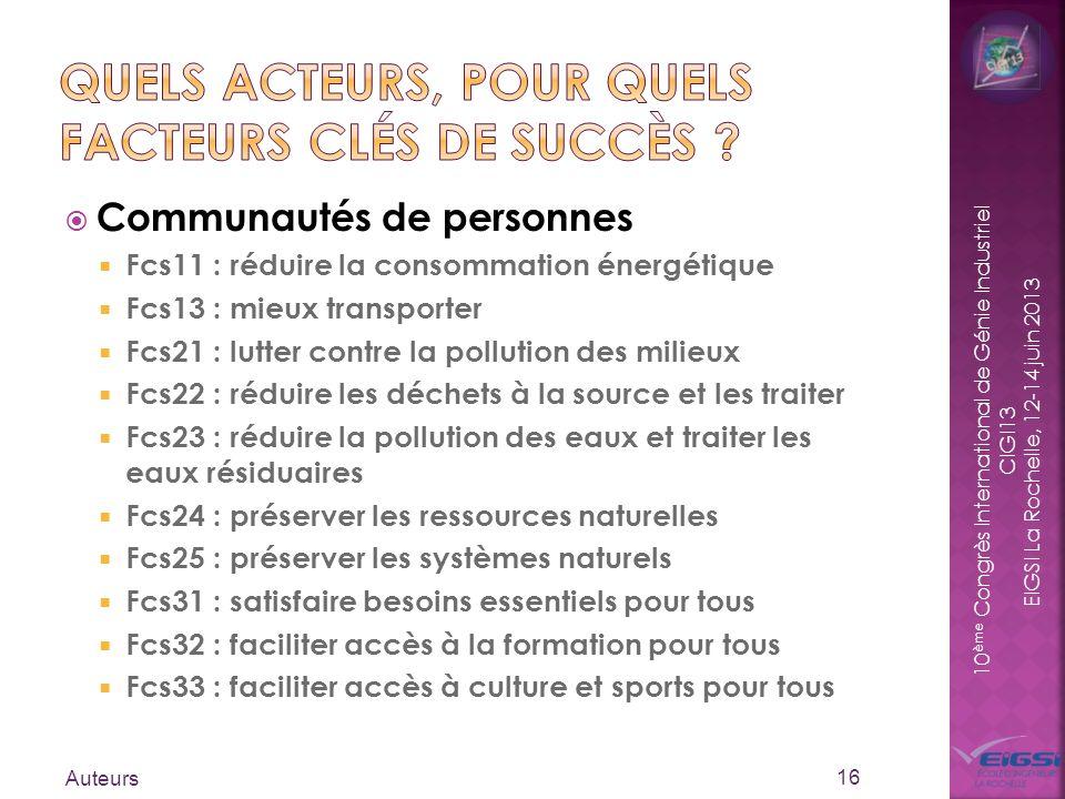 10 ème Congrès International de Génie Industriel CIGI13 EIGSI La Rochelle, 12-14 juin 2013 Communautés de personnes Fcs11 : réduire la consommation én
