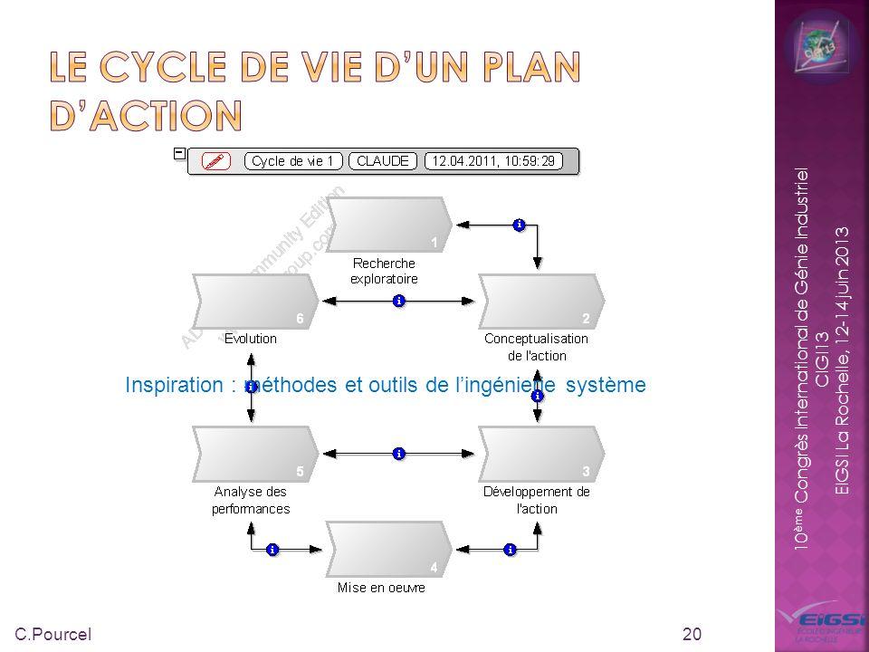 10 ème Congrès International de Génie Industriel CIGI13 EIGSI La Rochelle, 12-14 juin 2013 20 C.Pourcel Inspiration : méthodes et outils de lingénieri