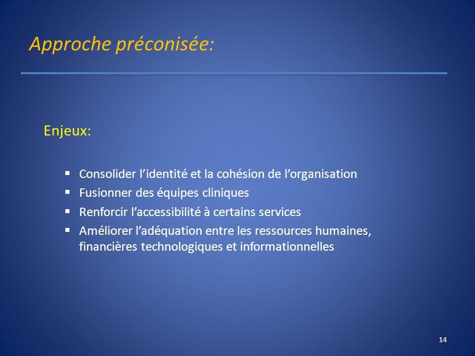 Approche préconisée: Enjeux: Consolider lidentité et la cohésion de lorganisation Fusionner des équipes cliniques Renforcir laccessibilité à certains