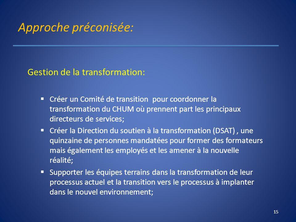 Approche préconisée: Gestion de la transformation: Créer un Comité de transition pour coordonner la transformation du CHUM où prennent part les princi